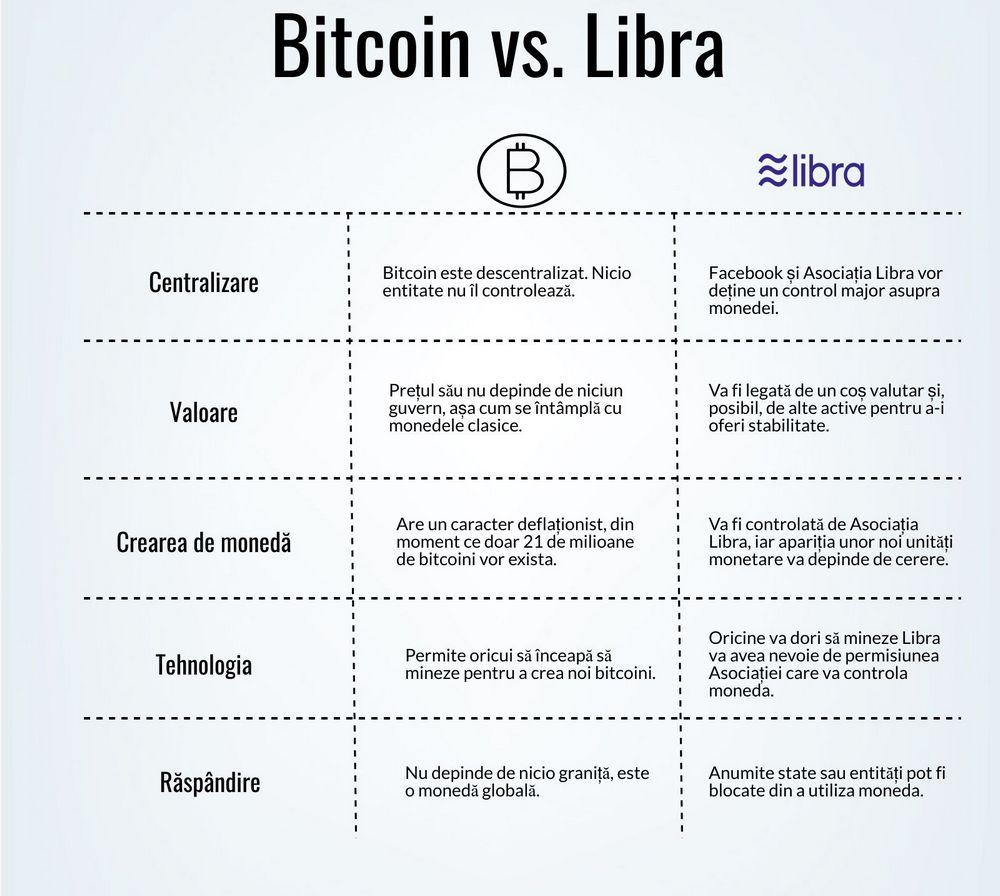 Libra, moneda cu care Facebook vrea să cucerească lumea